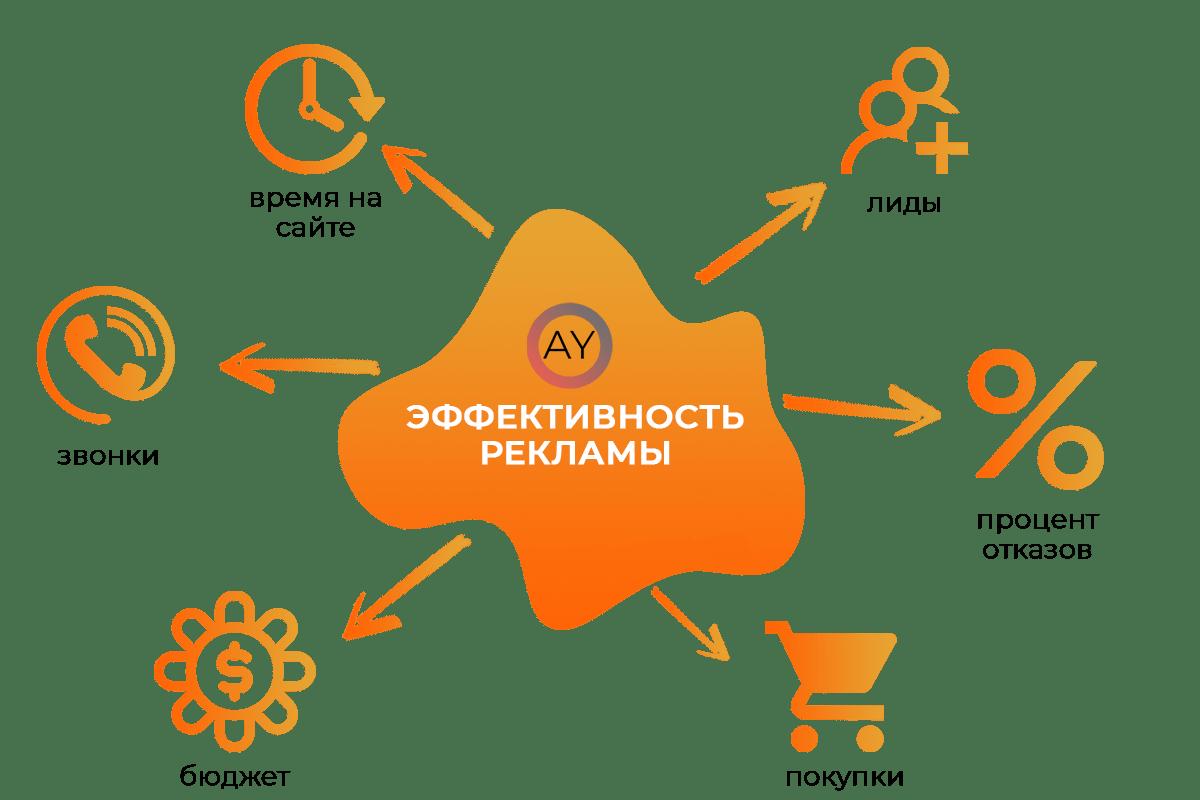 контекстная реклама Житомир Киев